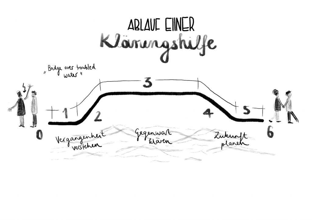 Klaerungshilfe_Klaerungsbruecke_klaeren und entwickeln