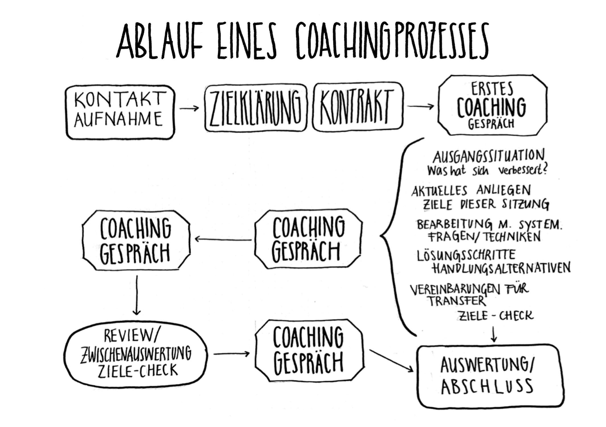 coaching ablauf_susanne schneider